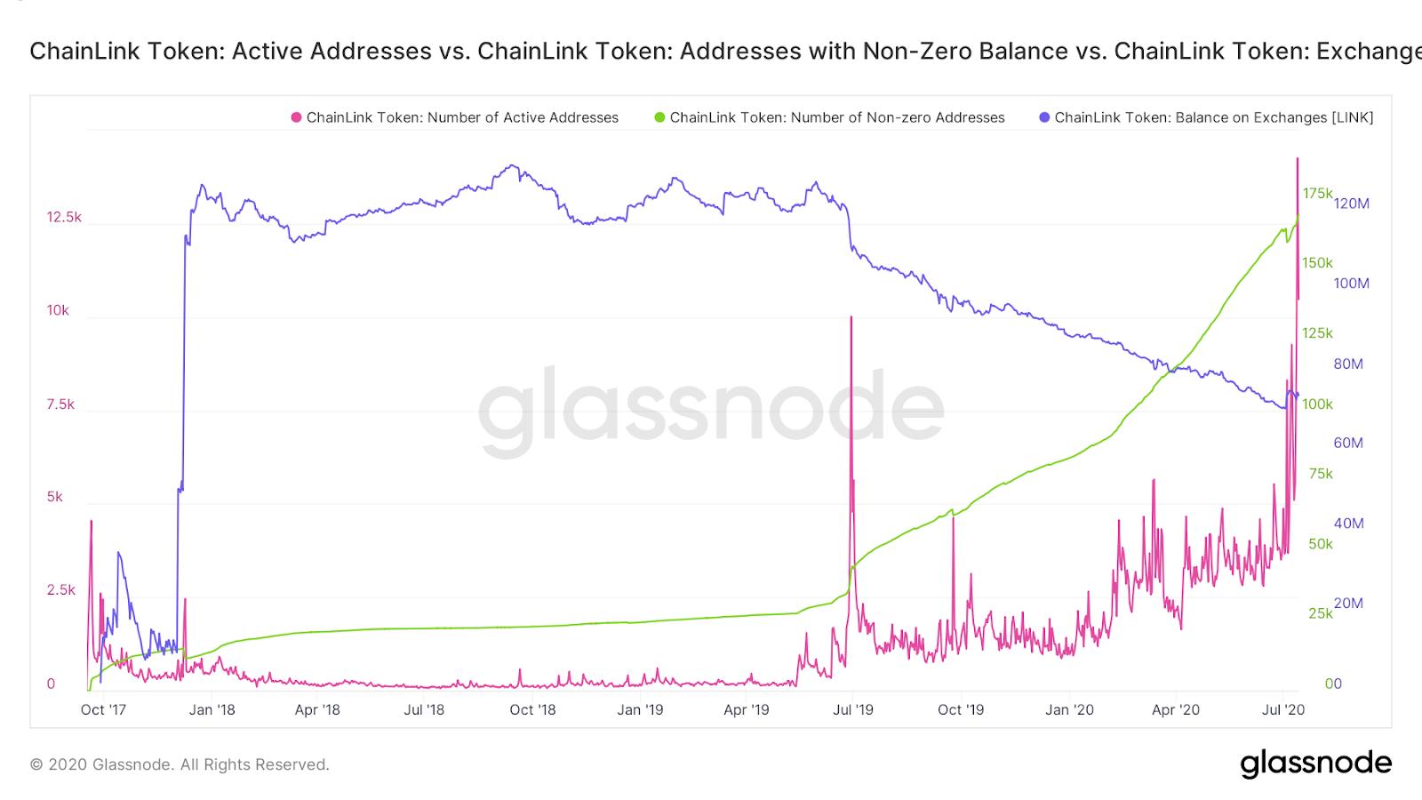 LINK active addresses, addresses with non-zero balance & exchange balances