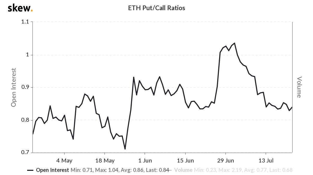 ETH options put/call ratio