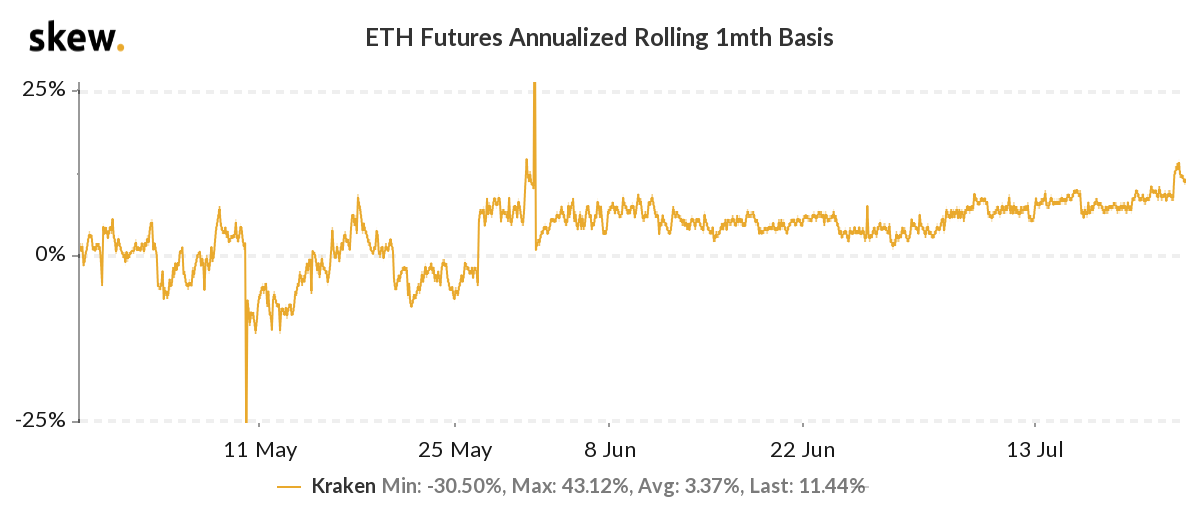 ETH futures annualized basis