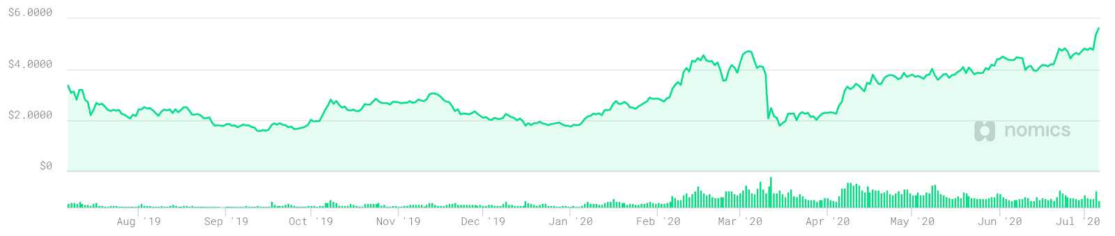 LINK price over the past 12 months