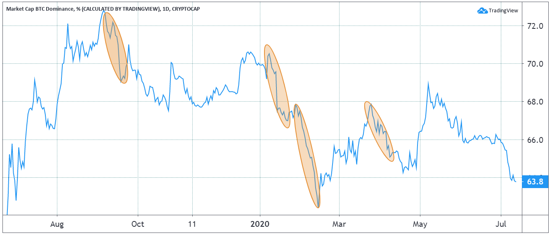 Bitcoin share on total market capitalization (dominance). Source: TradingView