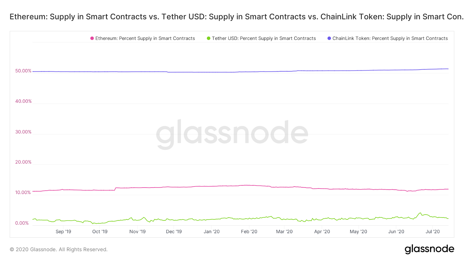 Supply in smart contracts: LINK, USDT & ETH