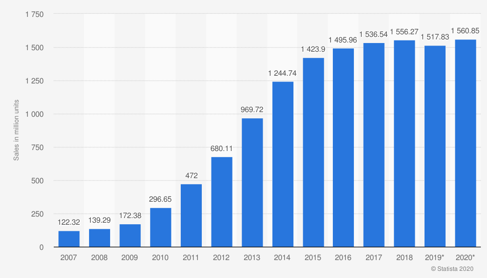 Global smartphone sales (millions)