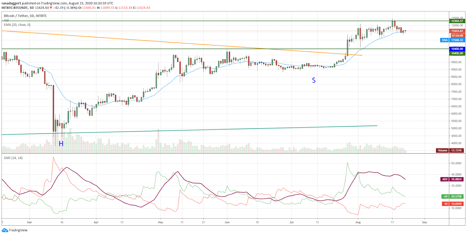 BTC/USD daily chart