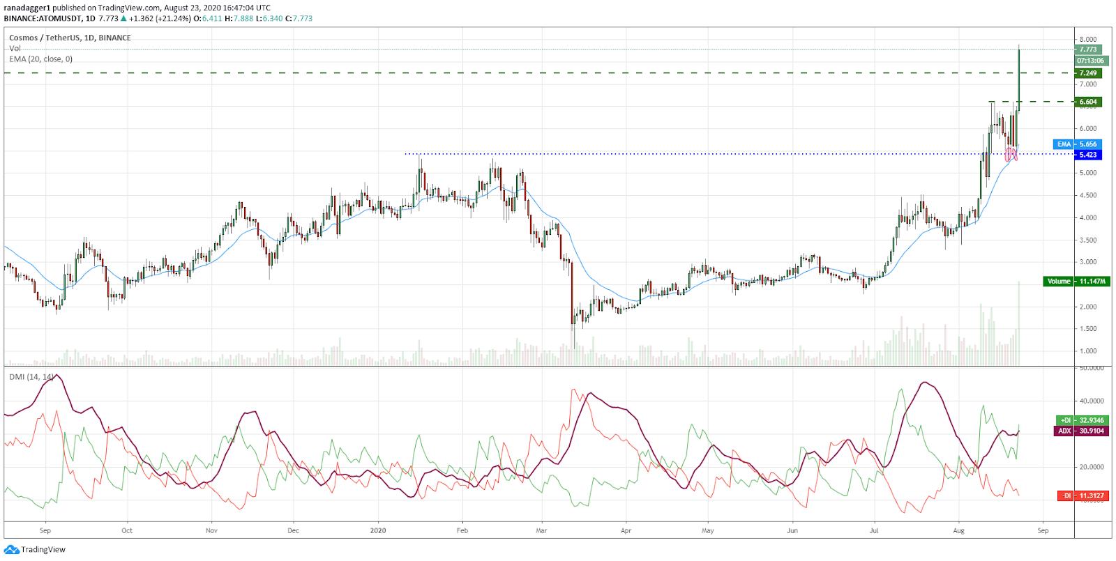 ATOM/USD daily chart