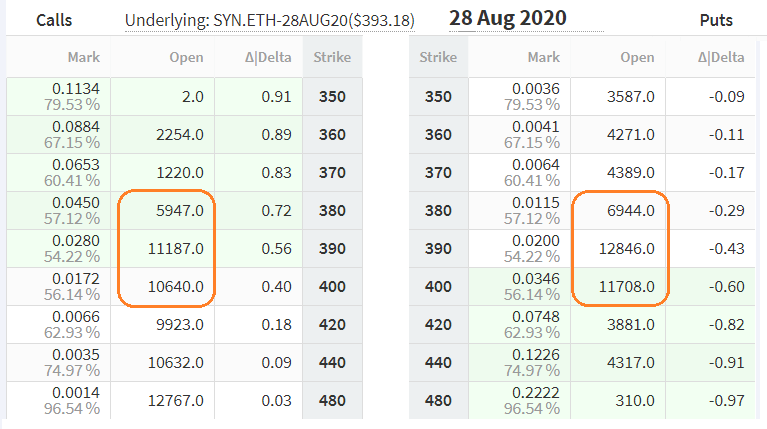 Deribit ETH options markets for August 28 expiry. Source: Deribit