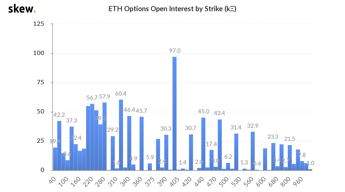 Ether options open interest by expiry, measured in thousands. Source: Skew