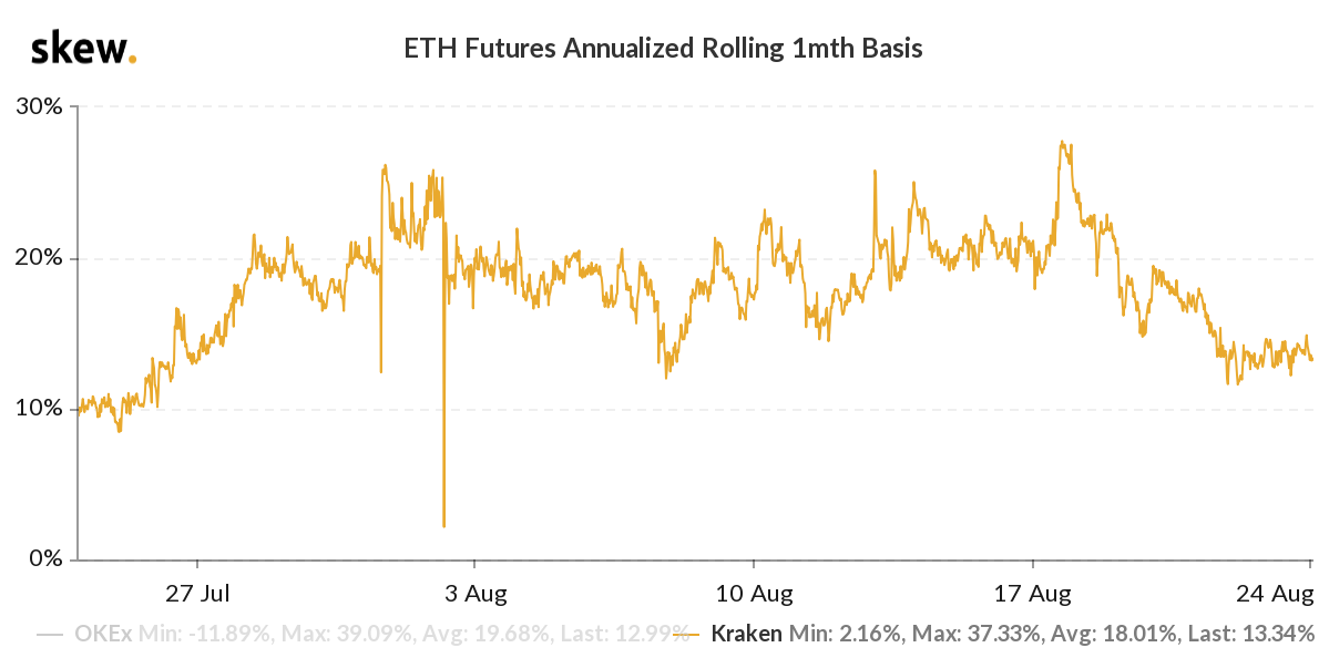 ETH 3-month options 25% delta skew. Source: Deribit