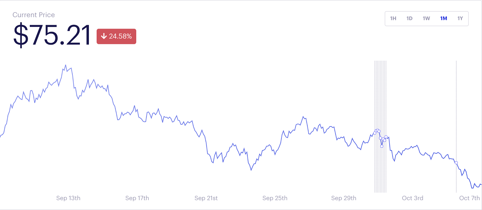 The DeFi Pulse index lost more than 20% in a week